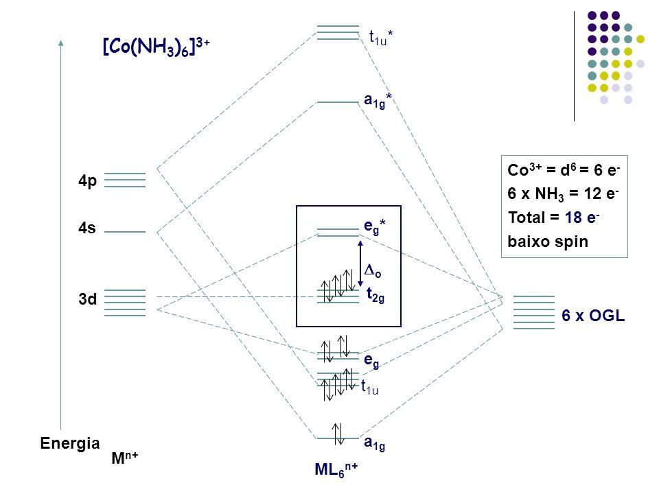 [Co(NH3)6]3+ t1u* a1g* Co3+ = d6 = 6 e- 4p 6 x NH3 = 12 e-